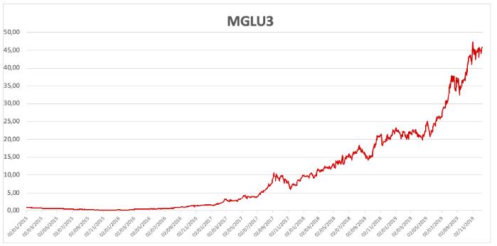 MGLU3 - Crescimento