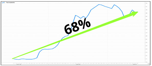 Gráfico de 68%