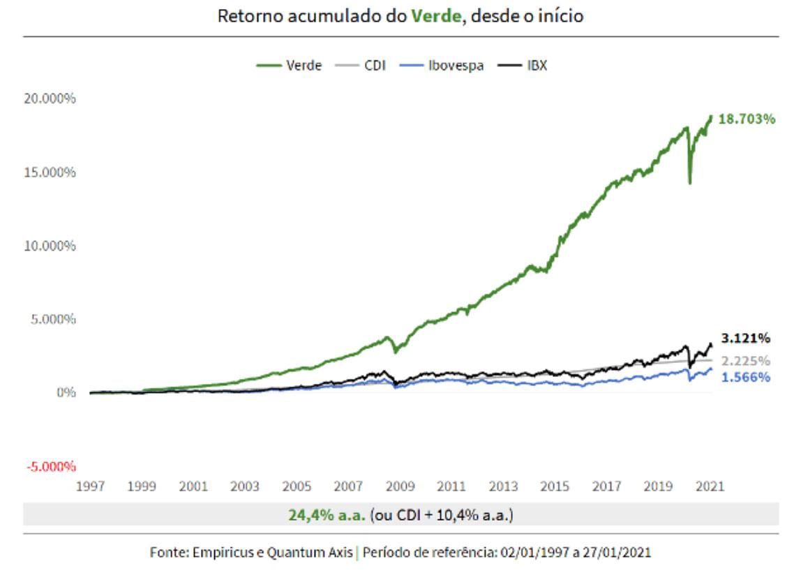 performance fundo verde acumulado