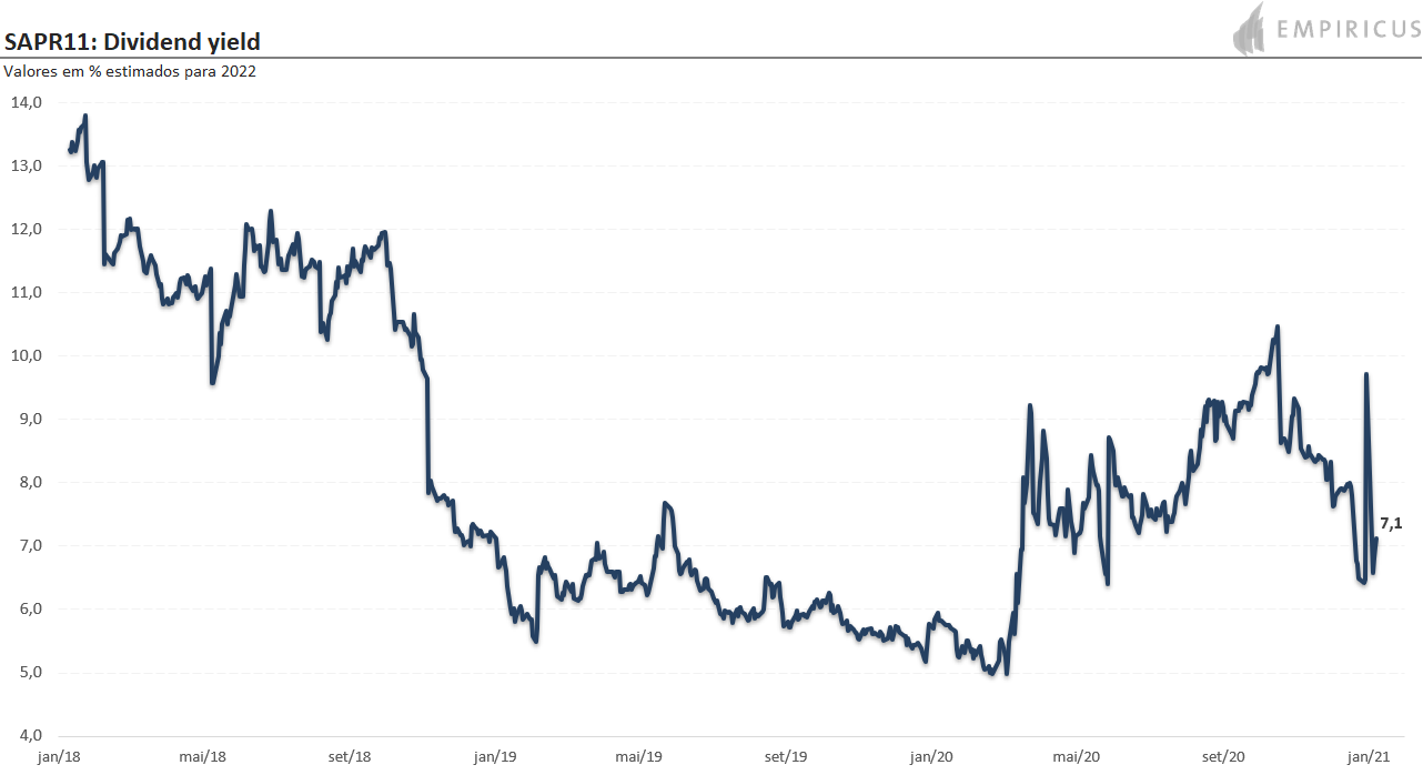 SAPR11: dividend yield