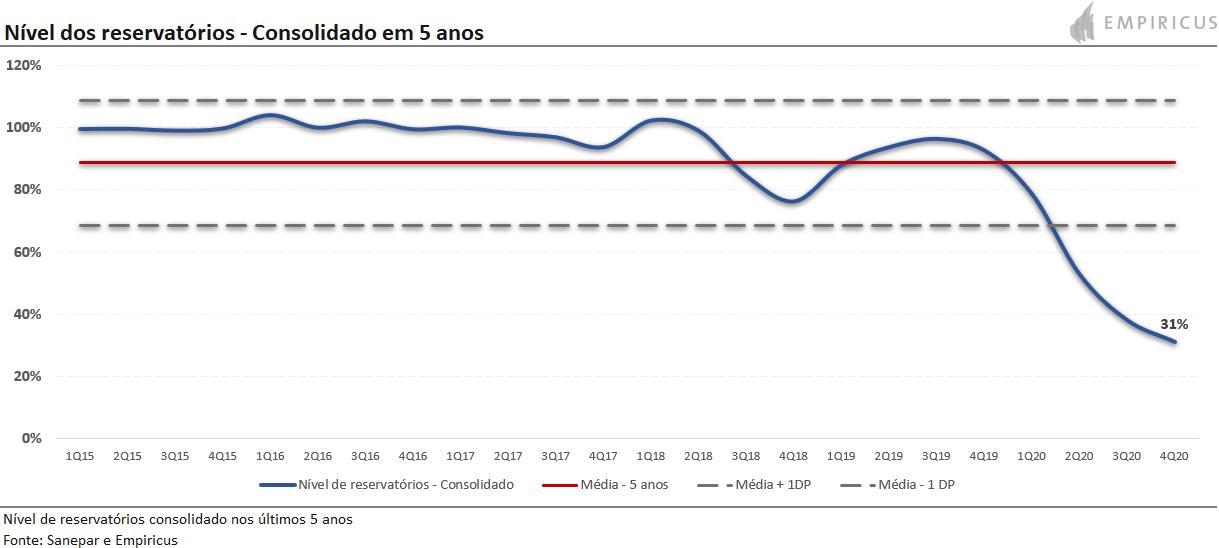 Níveis dos reservatórios - Consolidado em 5 anos