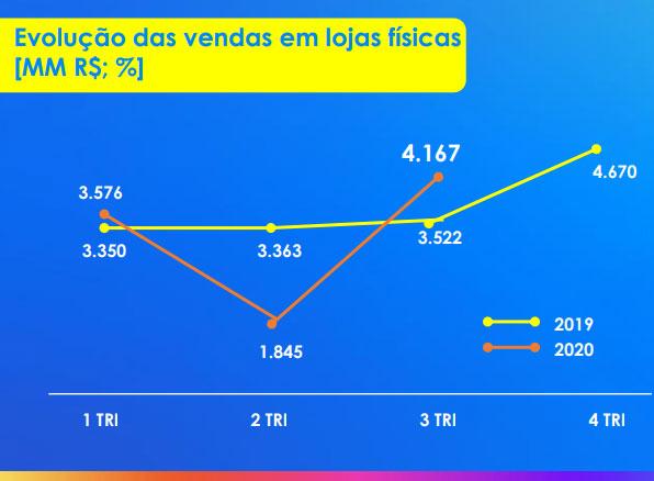 Magazine Luiza - Evolução das vendas em lojas físicas